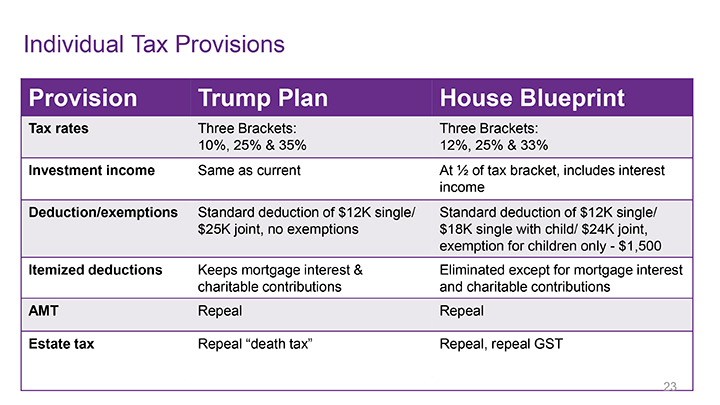 Individual Income Tax Provisions - Trump vs. GOP