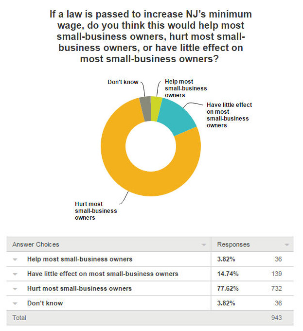 CPAs Say an Increase in New Jersey's Minimum Wage Would ...