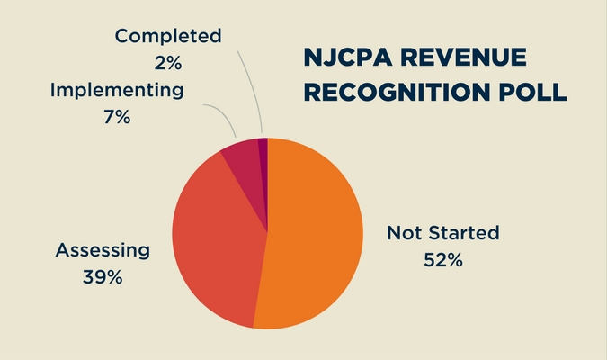 NJCPA Revenue Recognition Poll